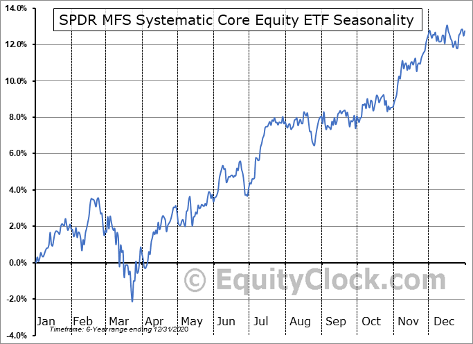 SPDR MFS Systematic Core Equity ETF (AMEX:SYE) Seasonal Chart