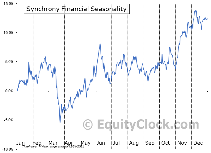 Synchrony Financial Seasonal Chart