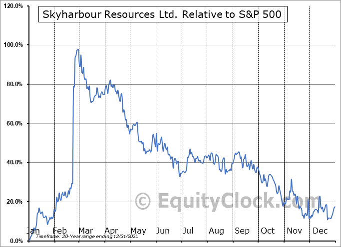 SYH.V Relative to the S&P 500