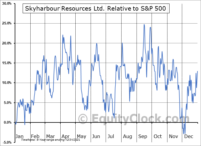 SYHBF Relative to the S&P 500