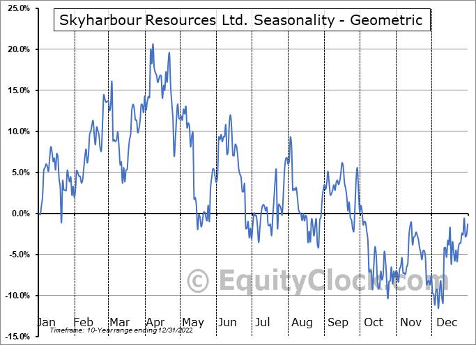 Skyharbour Resources Ltd. (OTCMKT:SYHBF) Seasonality