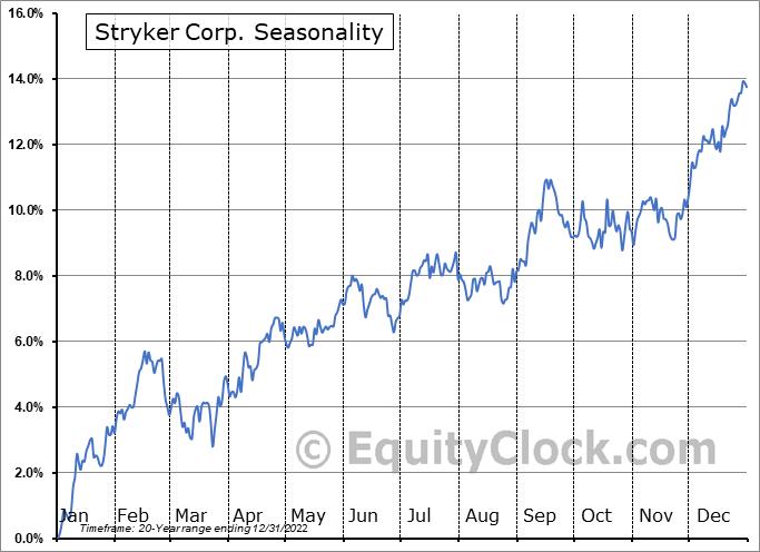 Stryker Corporation Seasonal Chart