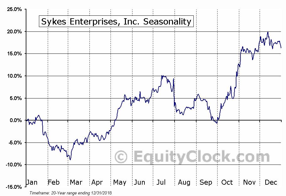 Sykes Enterprises, Inc. (NASD:SYKE) Seasonal Chart