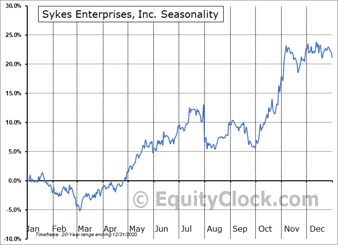 Sykes Enterprises, Inc. (NASD:SYKE) Seasonal Chart