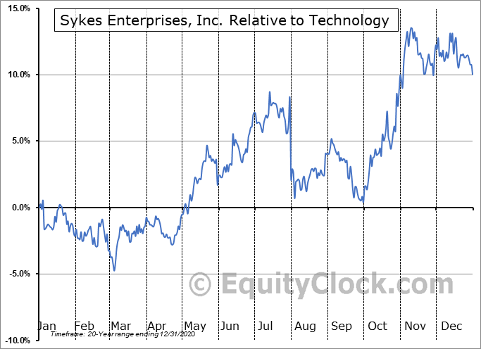 SYKE Relative to the Sector