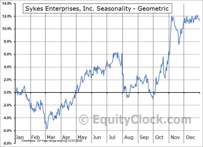 Sykes Enterprises, Inc. (NASD:SYKE) Seasonality