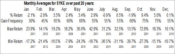 Monthly Seasonal Sykes Enterprises, Inc. (NASD:SYKE)