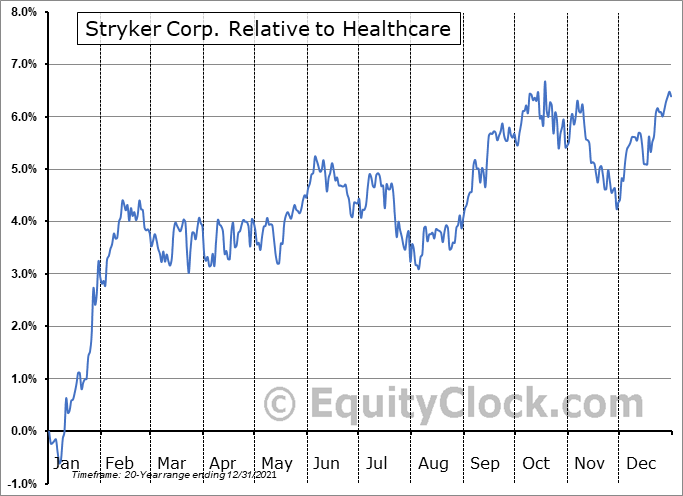 SYK Relative to the Sector