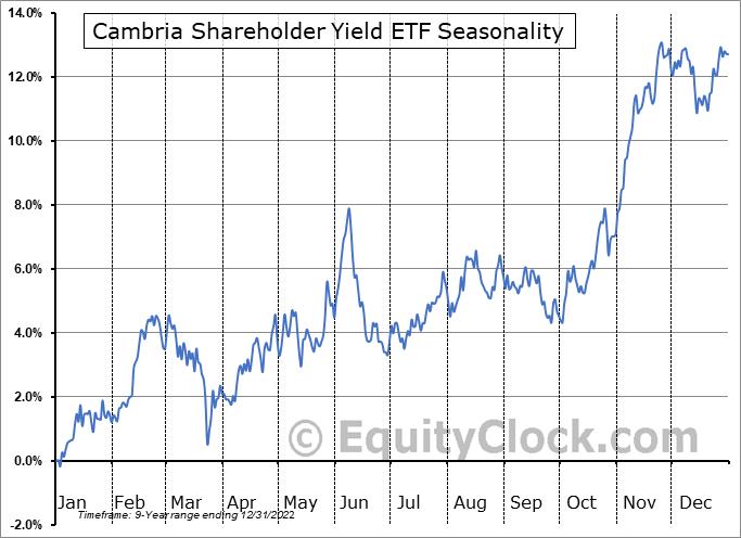 Cambria Shareholder Yield ETF (AMEX:SYLD) Seasonality