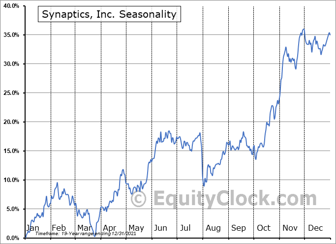 Synaptics, Inc. (NASD:SYNA) Seasonality
