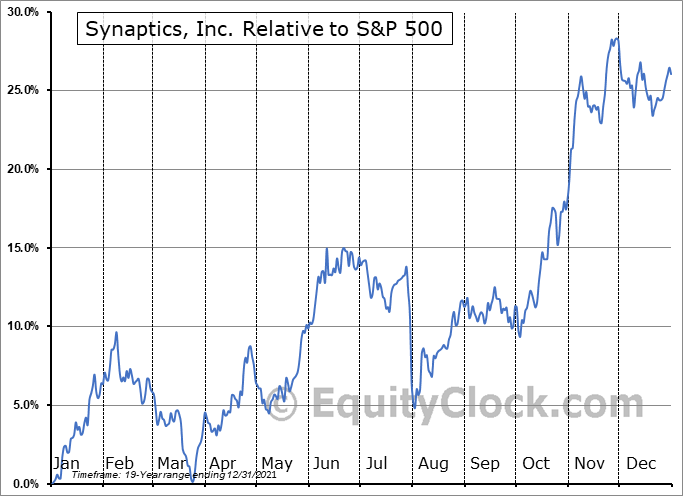 SYNA Relative to the S&P 500