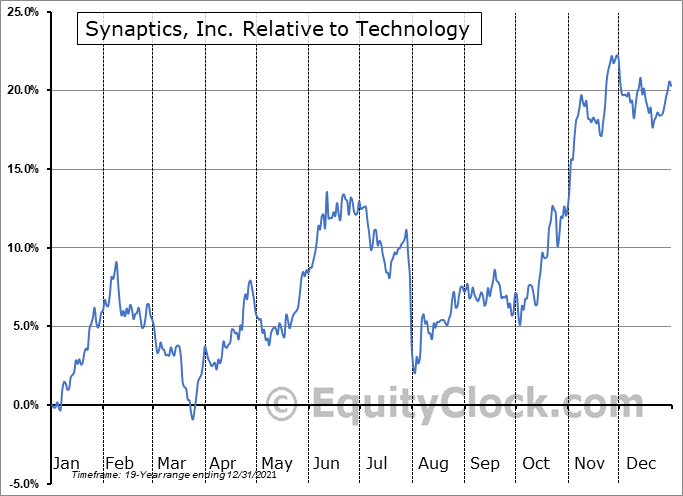 SYNA Relative to the Sector