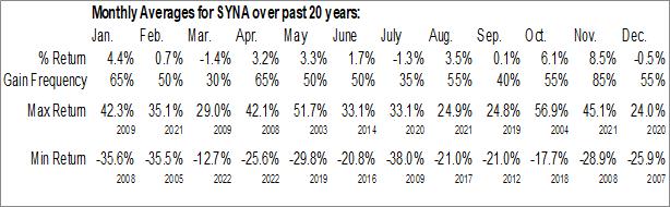Monthly Seasonal Synaptics, Inc. (NASD:SYNA)