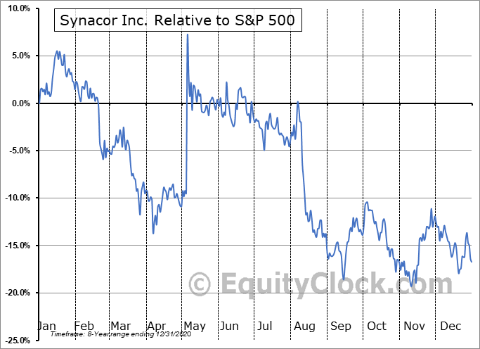 SYNC Relative to the S&P 500