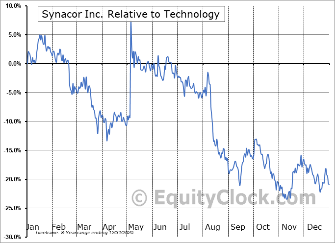SYNC Relative to the Sector