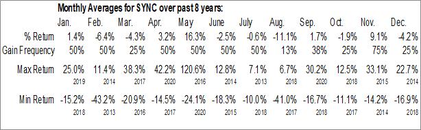 Monthly Seasonal Synacor Inc. (NASD:SYNC)