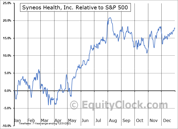 SYNH Relative to the S&P 500