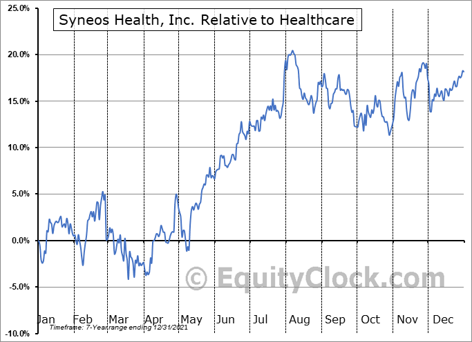 SYNH Relative to the Sector