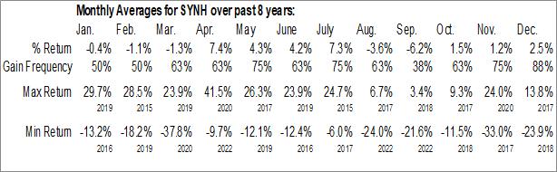 Monthly Seasonal Syneos Health, Inc. (NASD:SYNH)