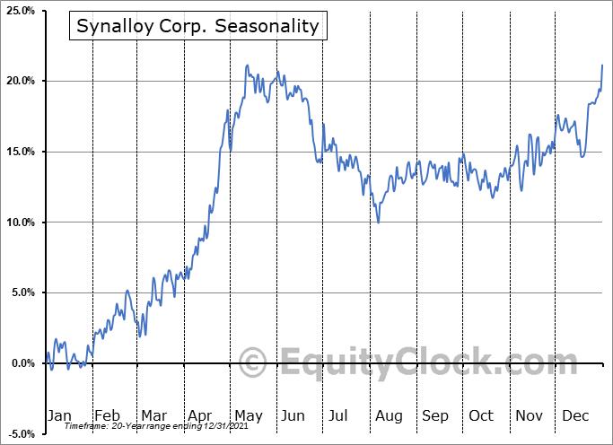 Synalloy Corp. (NASD:SYNL) Seasonality