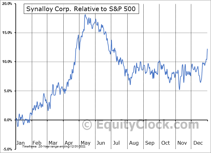 SYNL Relative to the S&P 500