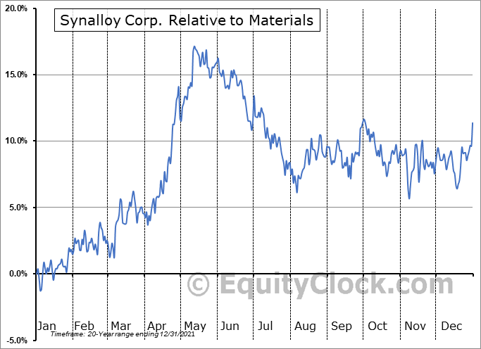 SYNL Relative to the Sector