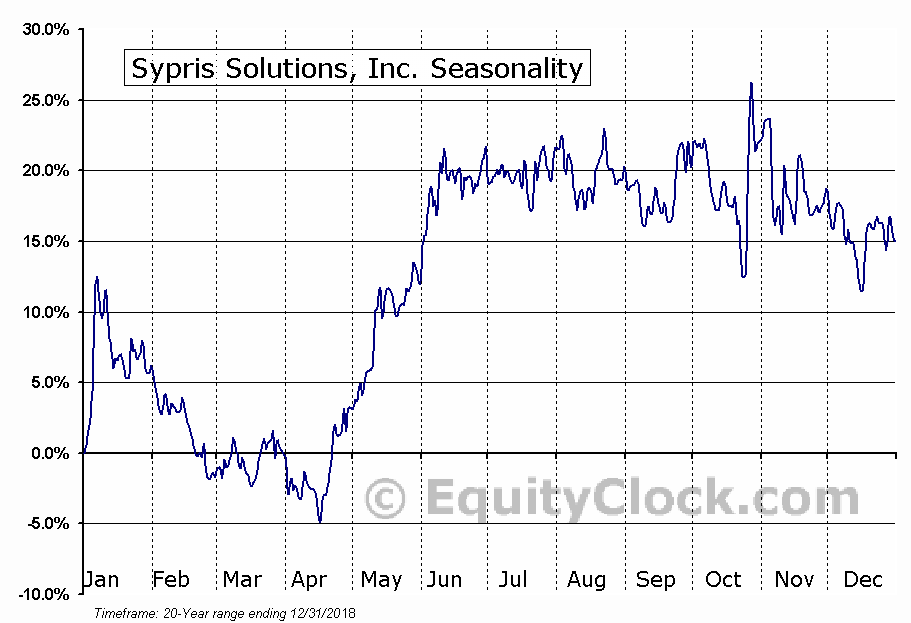Sypris Solutions, Inc. (NASD:SYPR) Seasonal Chart