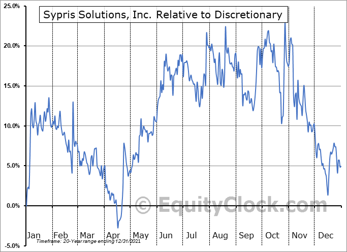 SYPR Relative to the Sector