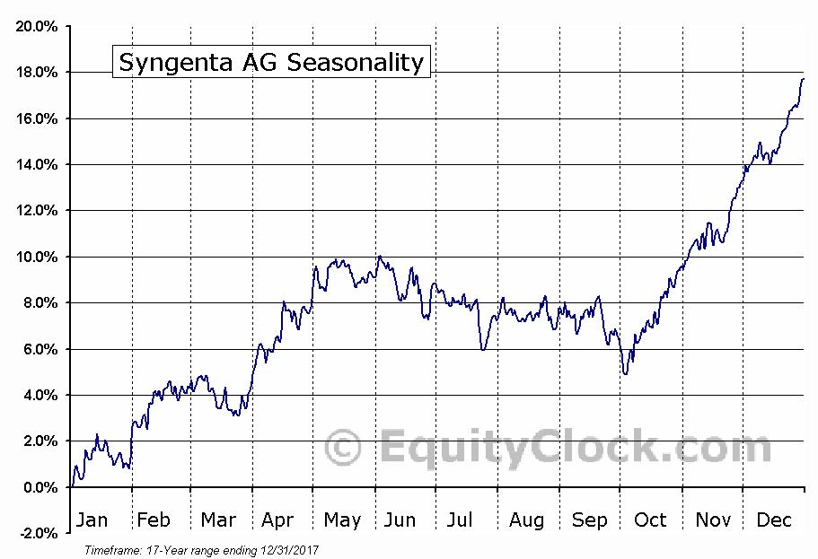 Syngenta AG (NYSE:SYT) Seasonal Chart