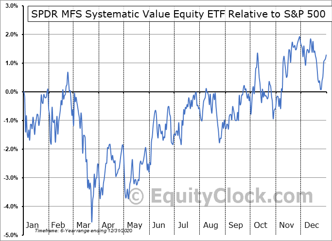 SYV Relative to the S&P 500