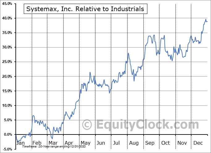SYX Relative to the Sector