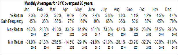 Monthly Seasonal Systemax, Inc. (NYSE:SYX)