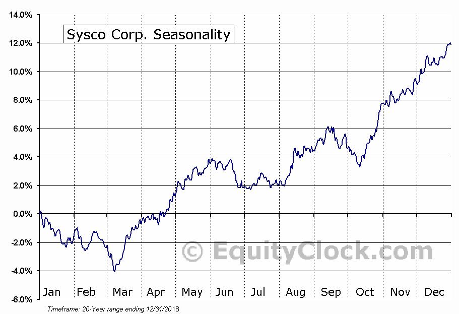 Sysco Corp. (NYSE:SYY) Seasonal Chart