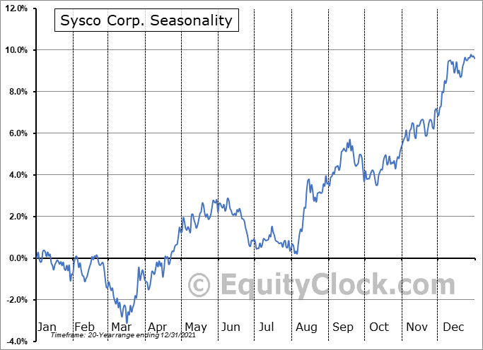 Sysco Corp. (NYSE:SYY) Seasonality