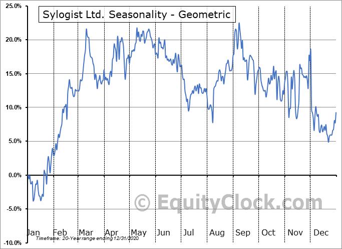 Sylogist Ltd. (TSXV:SYZ.V) Seasonality