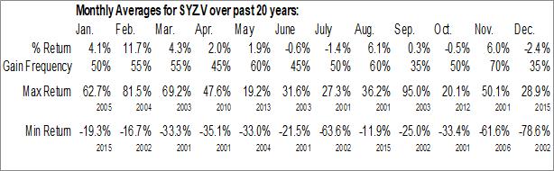 Monthly Seasonal Sylogist Ltd. (TSXV:SYZ.V)