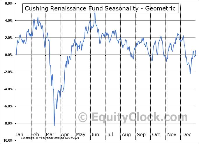 Cushing Renaissance Fund (NYSE:SZC) Seasonality