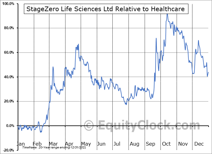 SZLS.TO Relative to the Sector