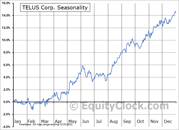 TELUS Corp. (TSE:T.TO) Seasonal Chart