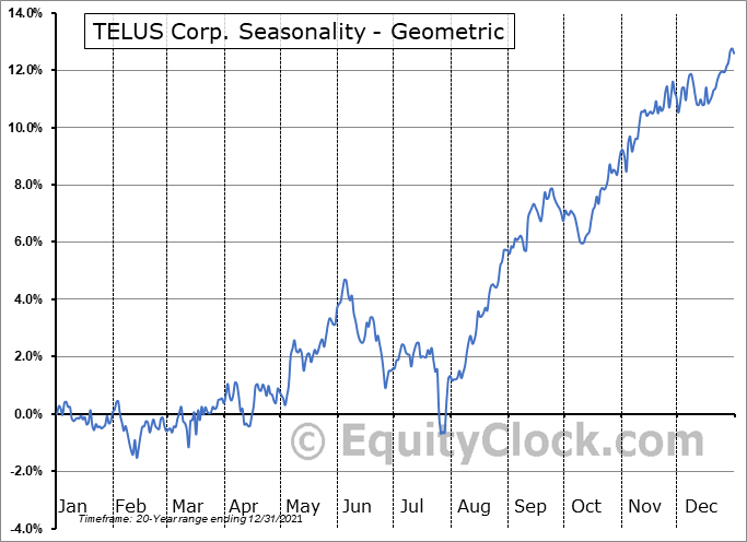 TELUS Corp. (TSE:T.TO) Seasonality