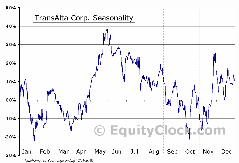 TransAlta Corporation (TSE:TA) Seasonal Chart