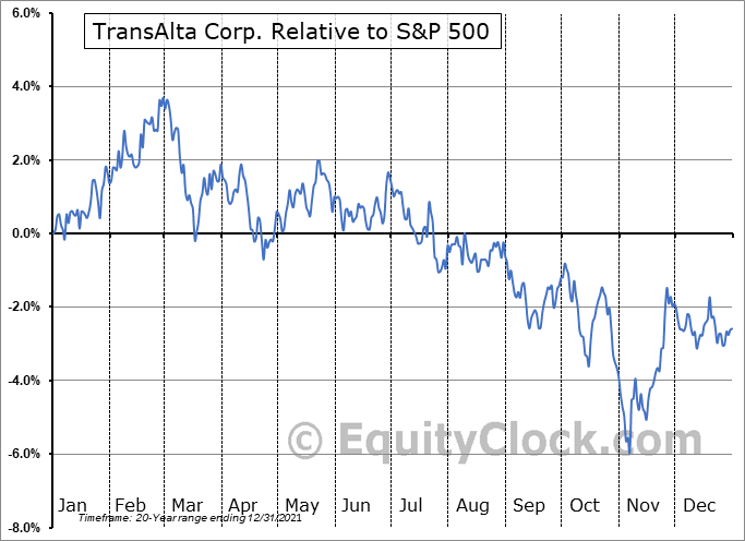 TA.TO Relative to the S&P 500