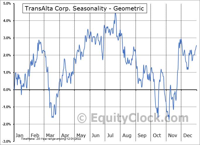 TransAlta Corp. (TSE:TA.TO) Seasonality