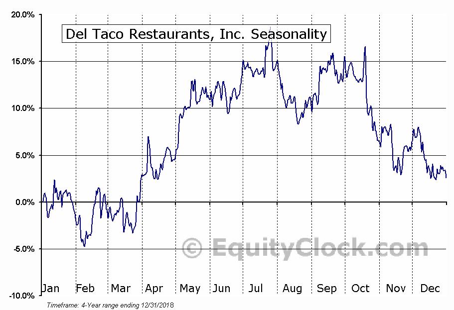 Del Taco Restaurants, Inc. (NASD:TACO) Seasonal Chart