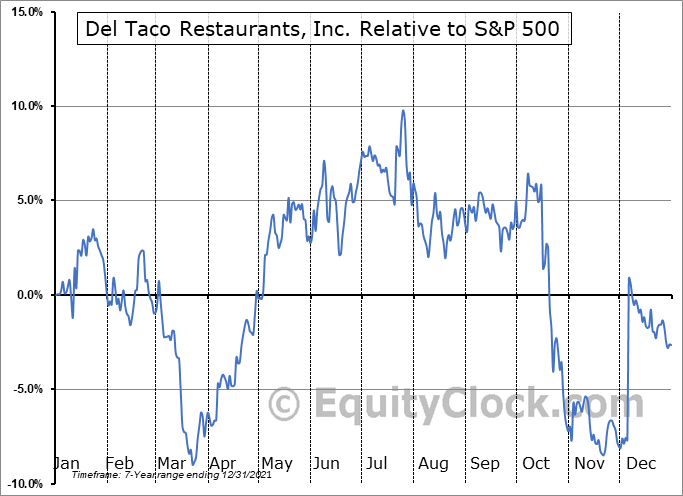 TACO Relative to the S&P 500