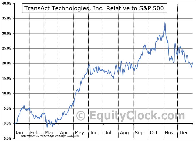 TACT Relative to the S&P 500