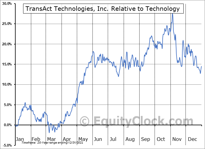 TACT Relative to the Sector