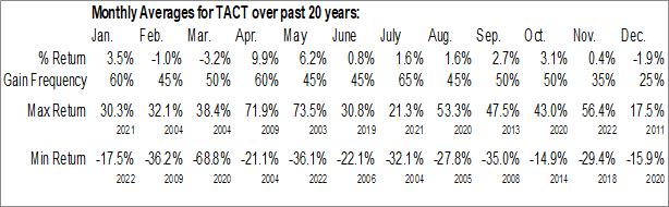 Monthly Seasonal TransAct Technologies, Inc. (NASD:TACT)