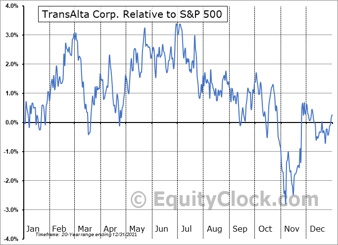 TAC Relative to the S&P 500