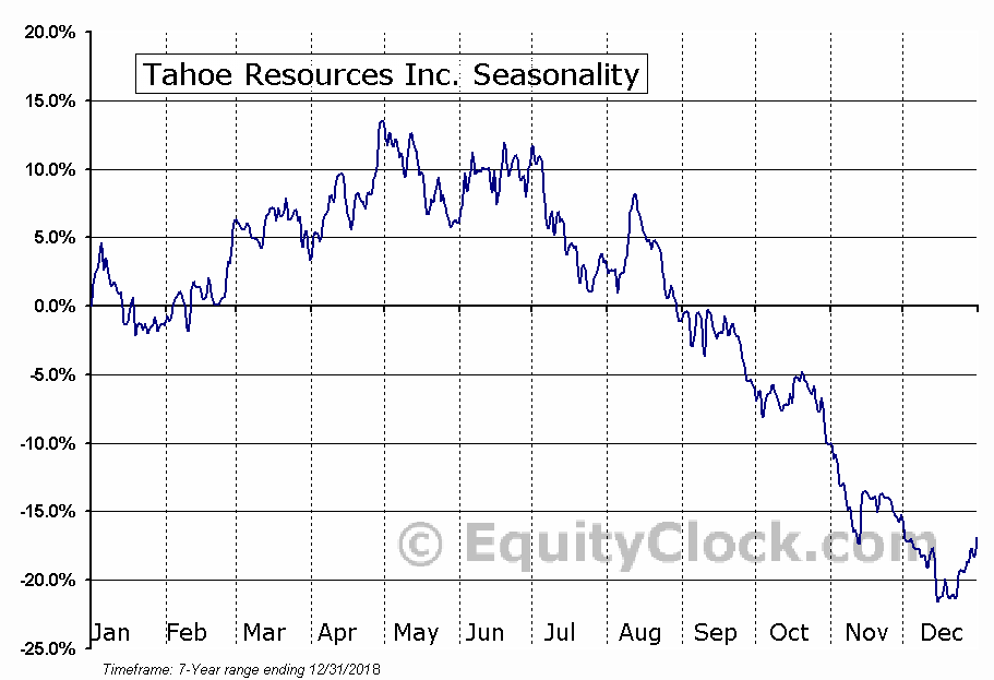 Tahoe Resources Inc. (NYSE:TAHO) Seasonal Chart